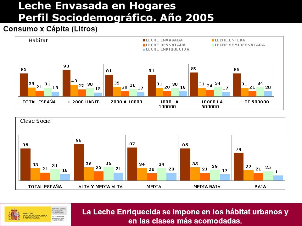 Leche Envasada en Hogares Perfil Sociodemográfico. Año 2005