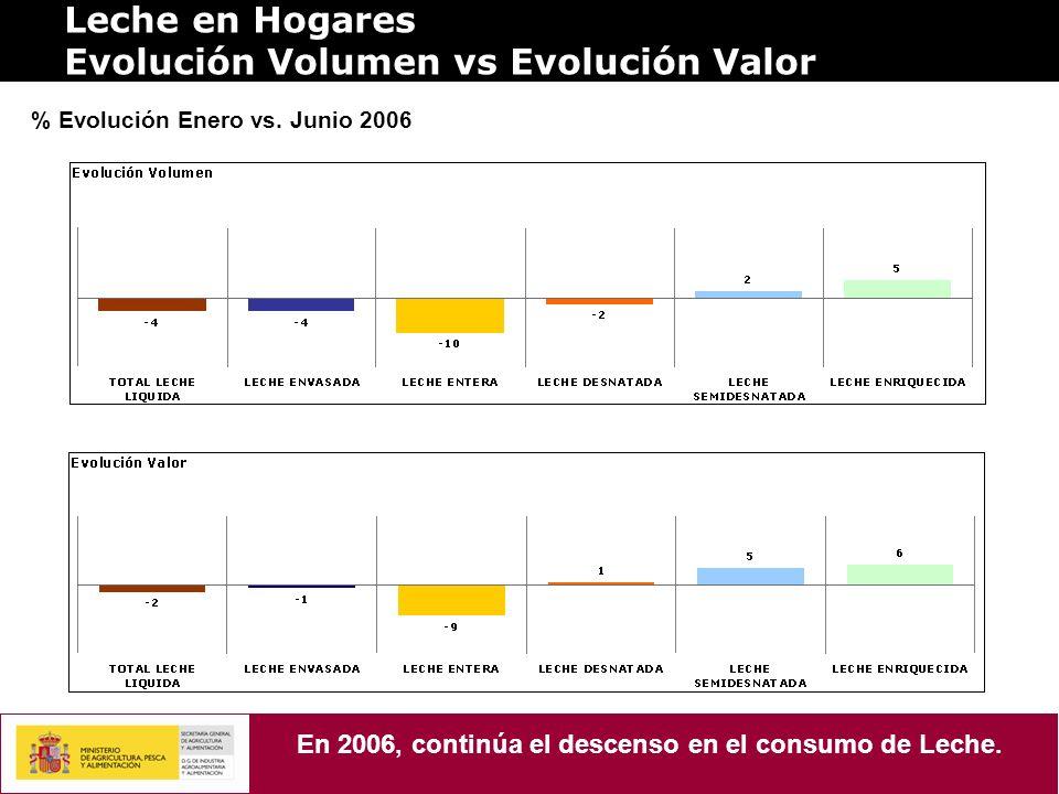 En 2006, continúa el descenso en el consumo de Leche.