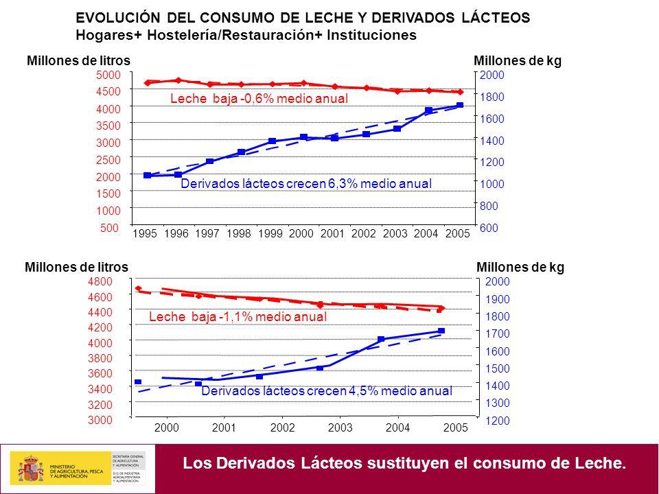 Los Derivados Lácteos sustituyen el consumo de Leche.