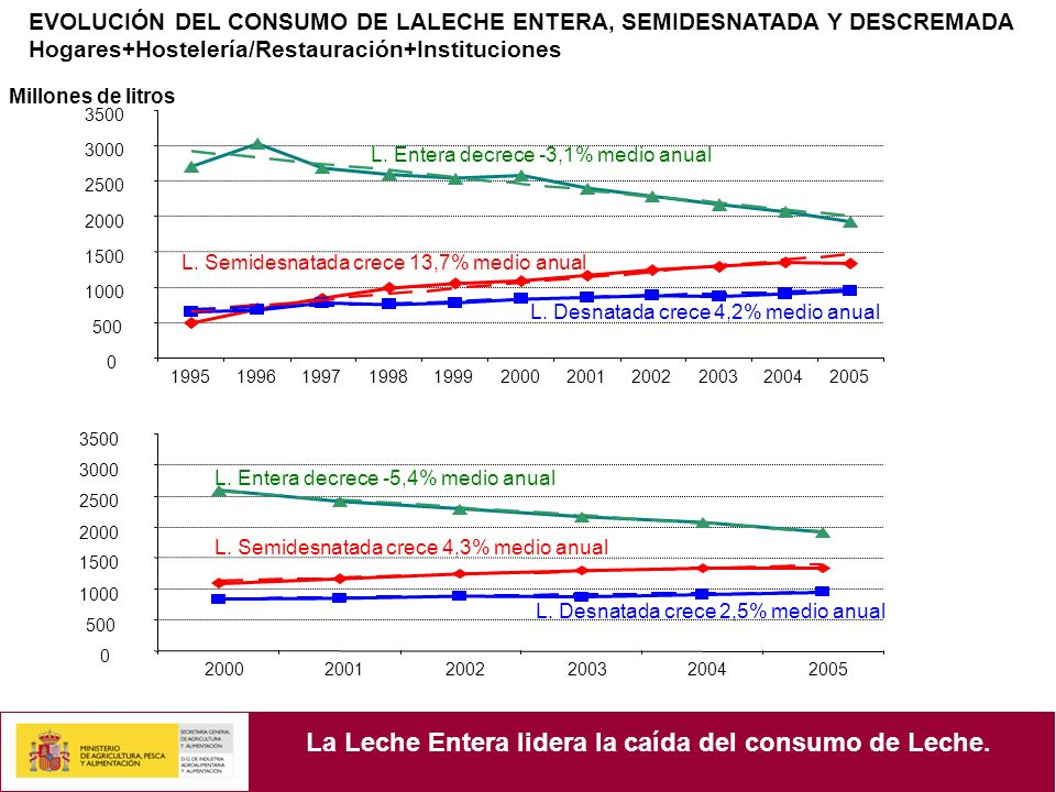 La Leche Entera lidera la caída del consumo de Leche.