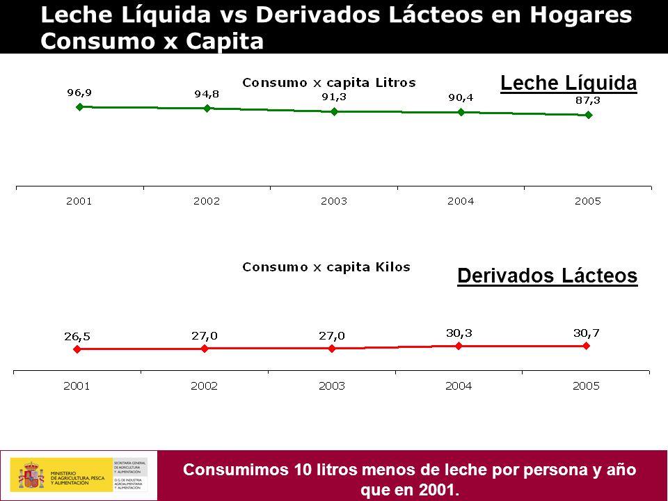 Consumimos 10 litros menos de leche por persona y año que en 2001.