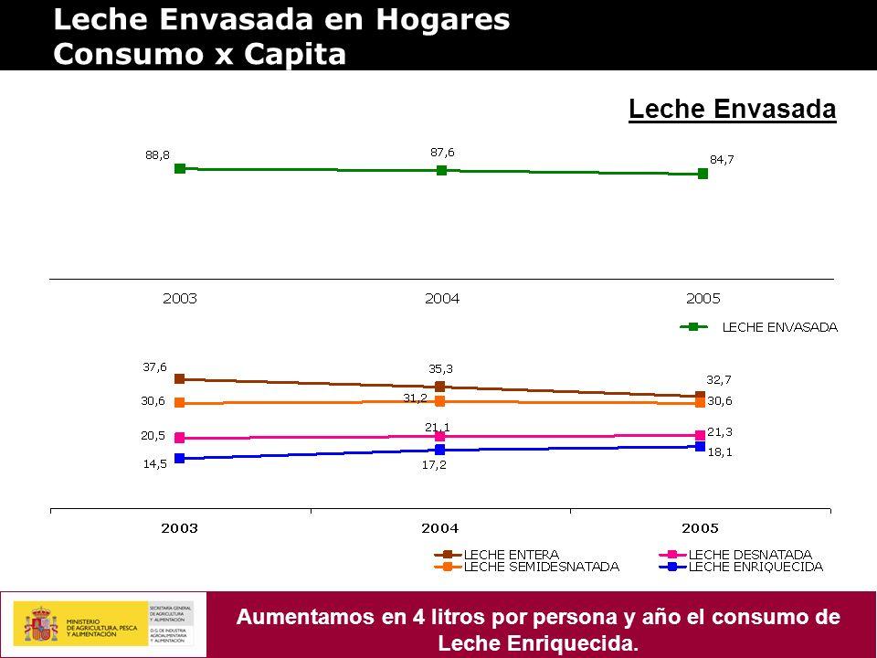 Leche Envasada en Hogares Consumo x Capita