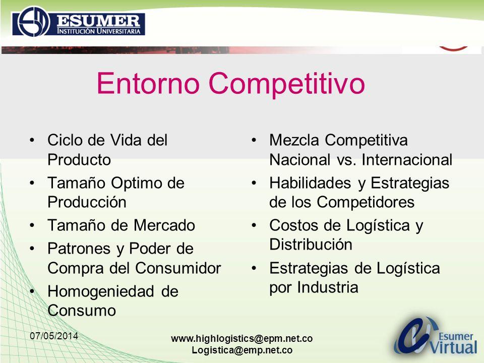 Entorno Competitivo Ciclo de Vida del Producto
