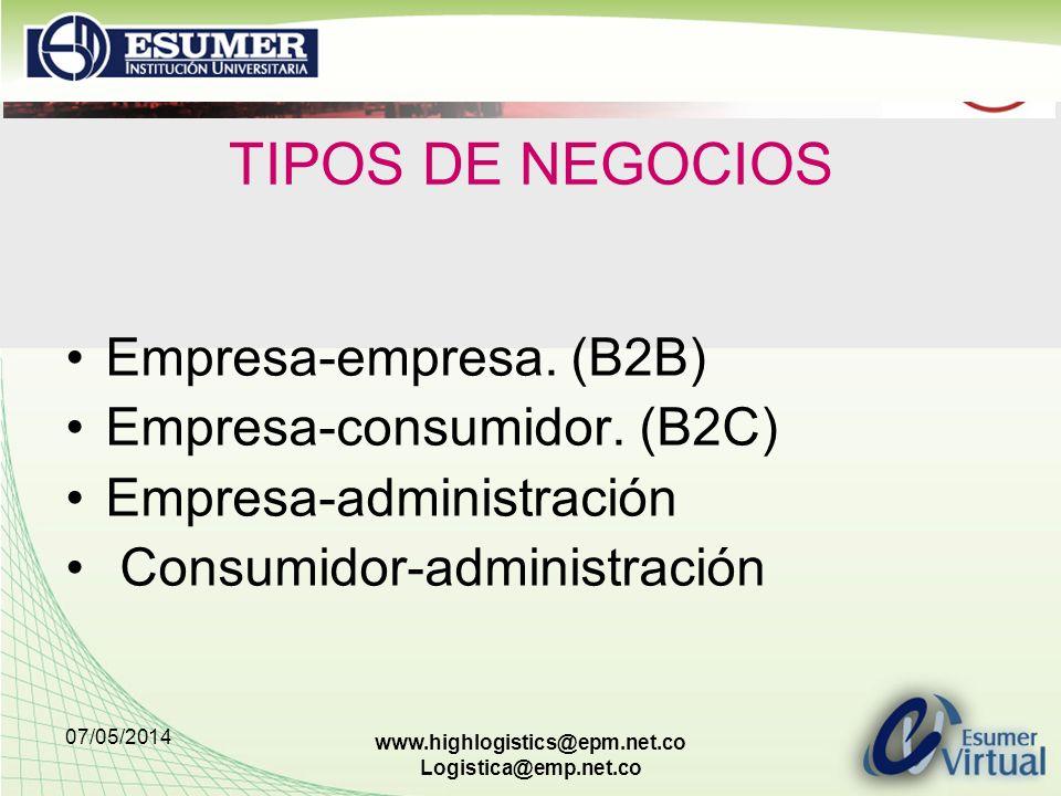 TIPOS DE NEGOCIOS Empresa-empresa. (B2B) Empresa-consumidor. (B2C)