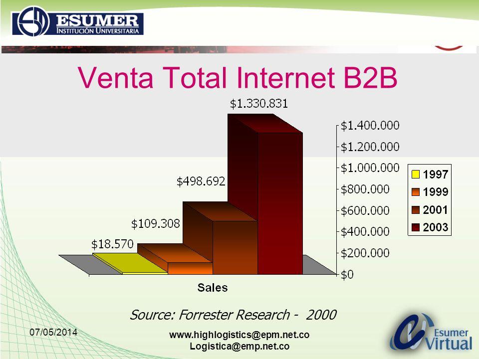 Venta Total Internet B2B