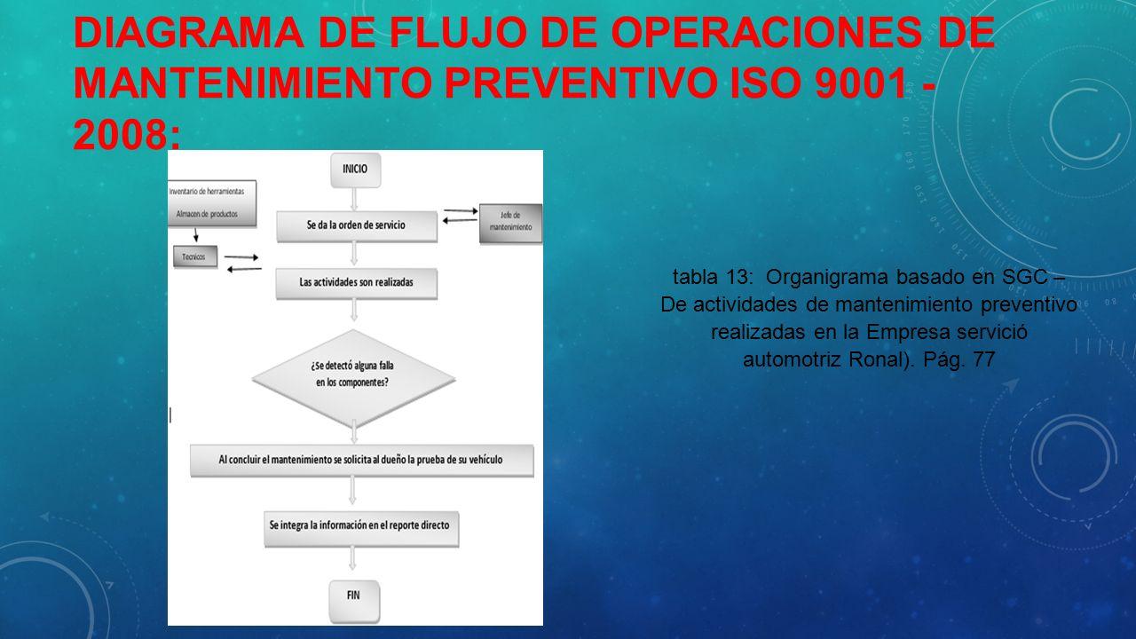 Se est basando en operaciones pretty girls diagrama de flujo de operaciones de mantenimiento preventivo iso 9001 2008 ccuart Image collections