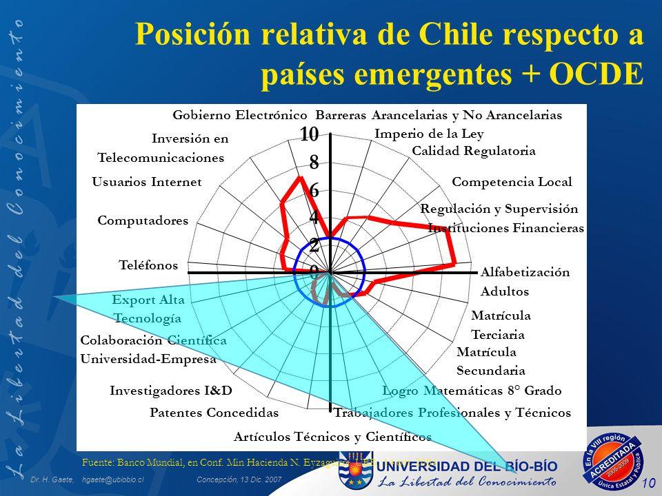 Posición relativa de Chile respecto a países emergentes + OCDE