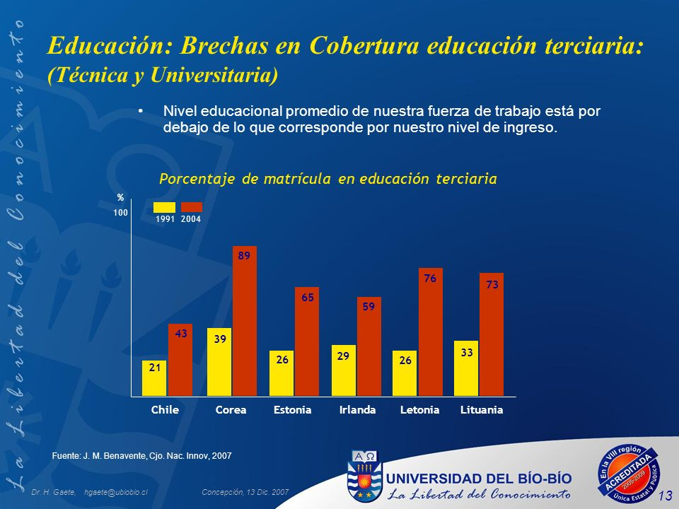 Educación: Brechas en Cobertura educación terciaria: (Técnica y Universitaria)