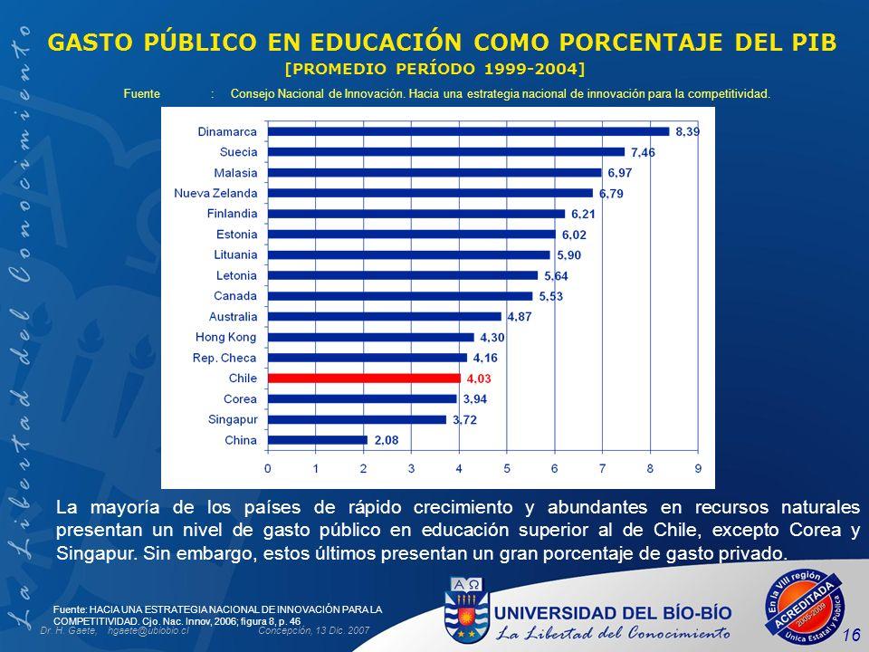 GASTO PÚBLICO EN EDUCACIÓN COMO PORCENTAJE DEL PIB