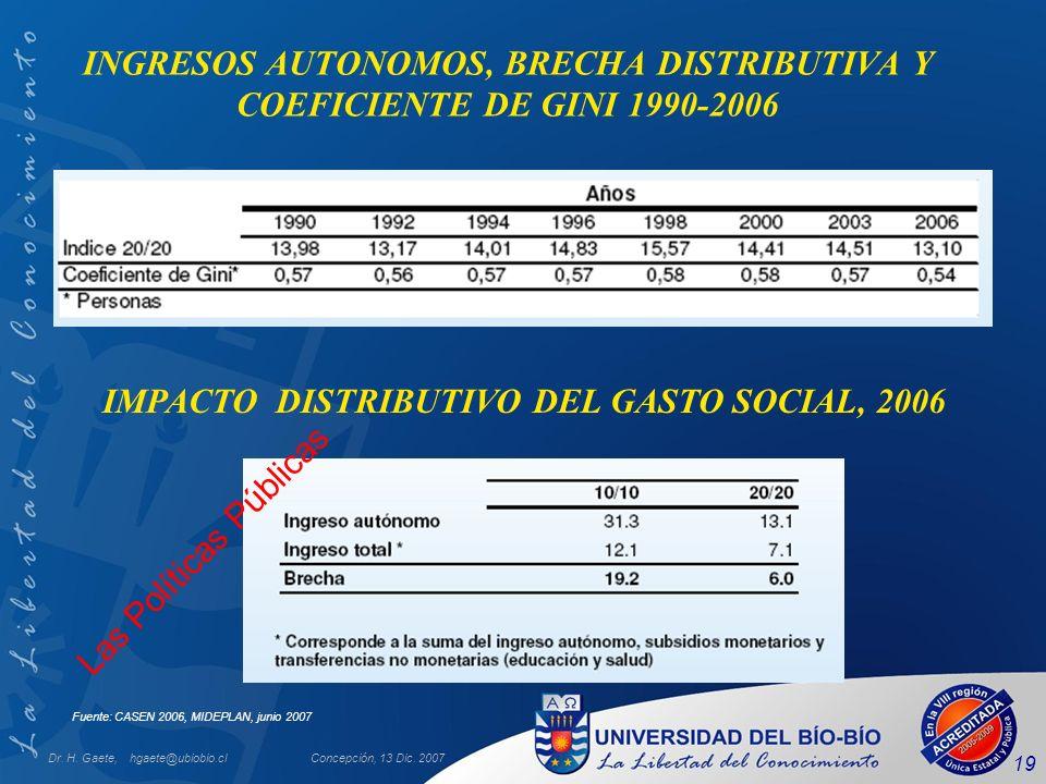 IMPACTO DISTRIBUTIVO DEL GASTO SOCIAL, 2006