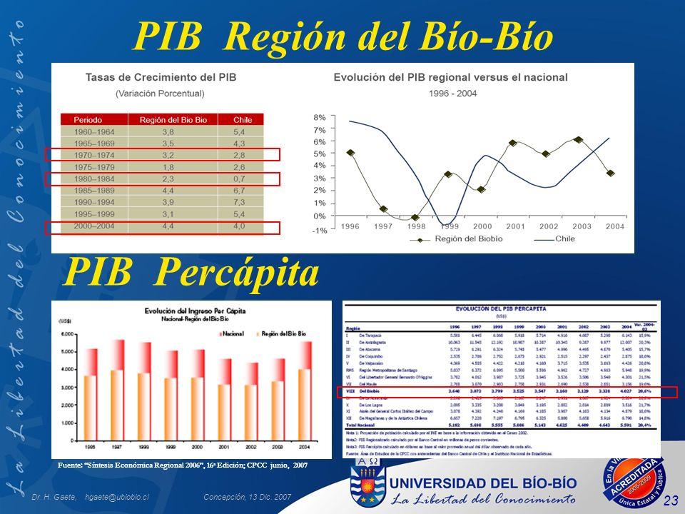 PIB Región del Bío-Bío PIB Percápita