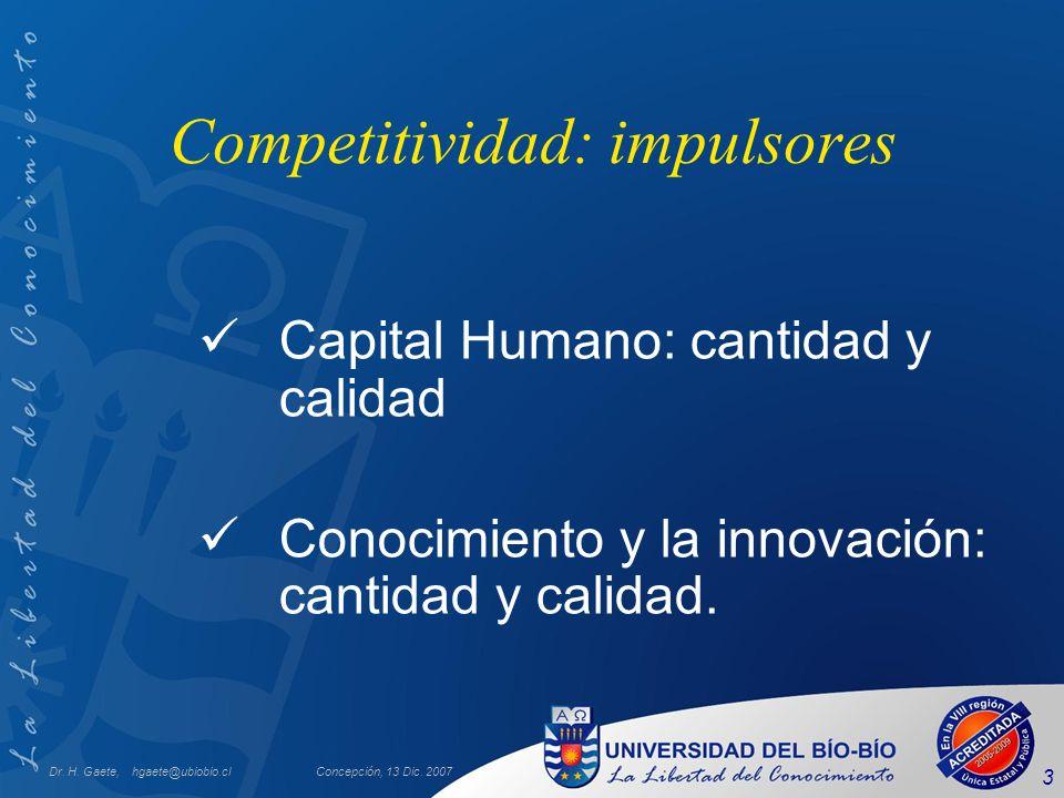 Competitividad: impulsores