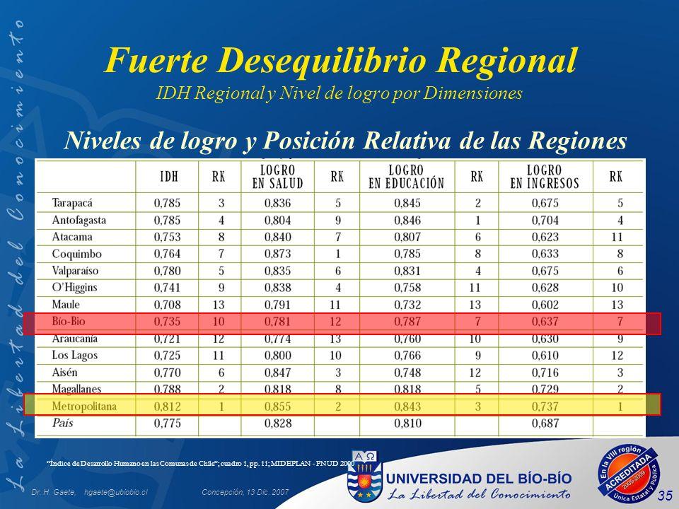 Niveles de logro y Posición Relativa de las Regiones