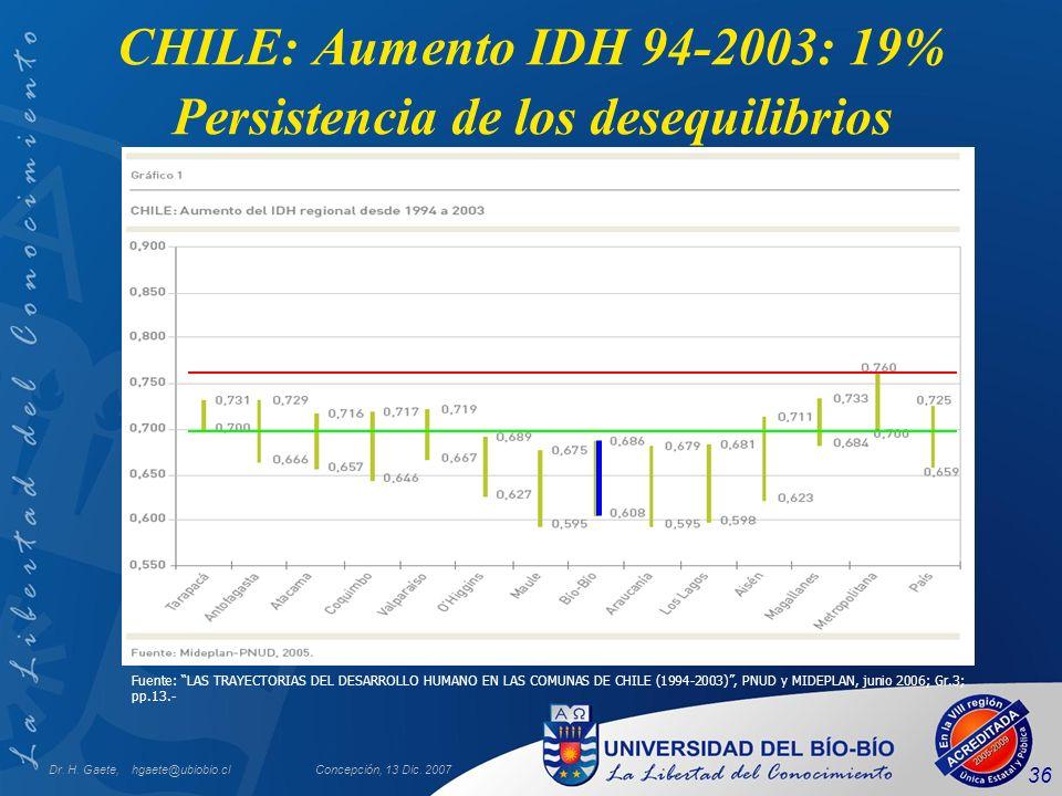 CHILE: Aumento IDH 94-2003: 19% Persistencia de los desequilibrios