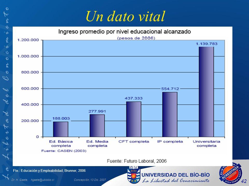 Un dato vital Fte.: Educación y Empleabilidad; Brunner, 2006