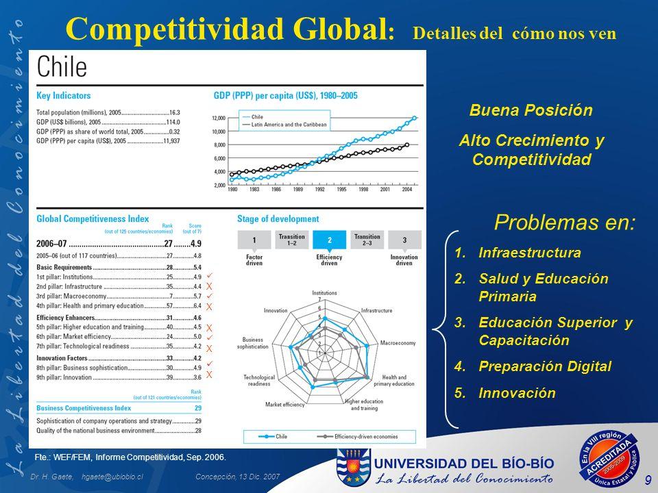 Competitividad Global: Detalles del cómo nos ven