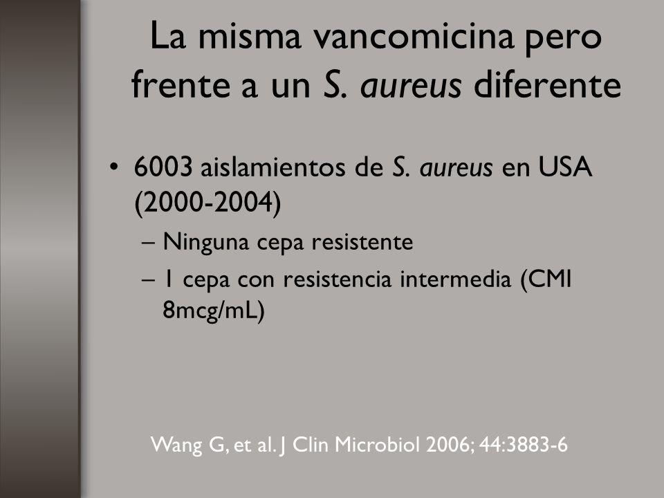 La misma vancomicina pero frente a un S. aureus diferente