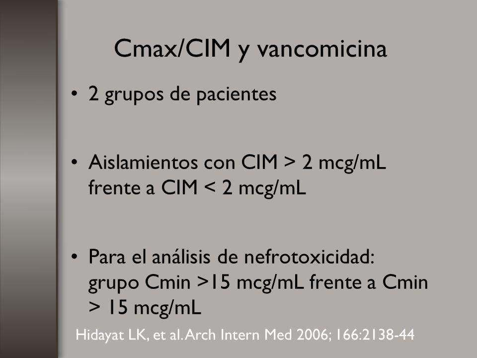 Cmax/CIM y vancomicina
