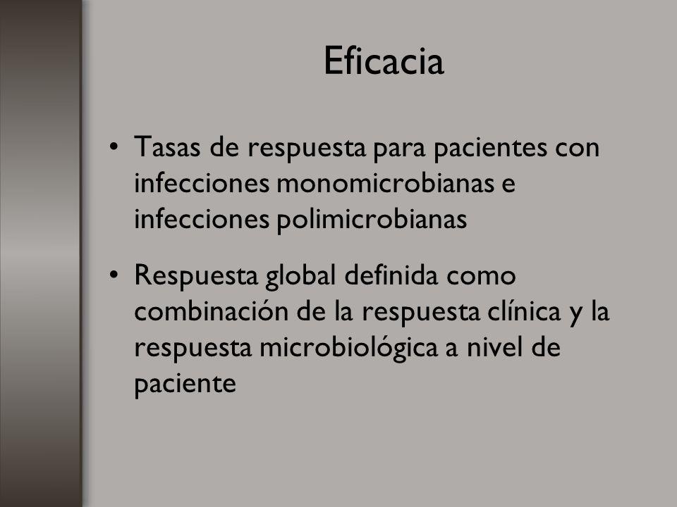 Eficacia Tasas de respuesta para pacientes con infecciones monomicrobianas e infecciones polimicrobianas.