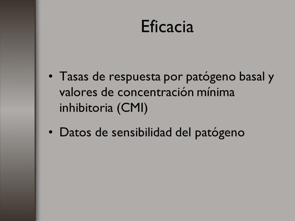 Eficacia Tasas de respuesta por patógeno basal y valores de concentración mínima inhibitoria (CMI) Datos de sensibilidad del patógeno.