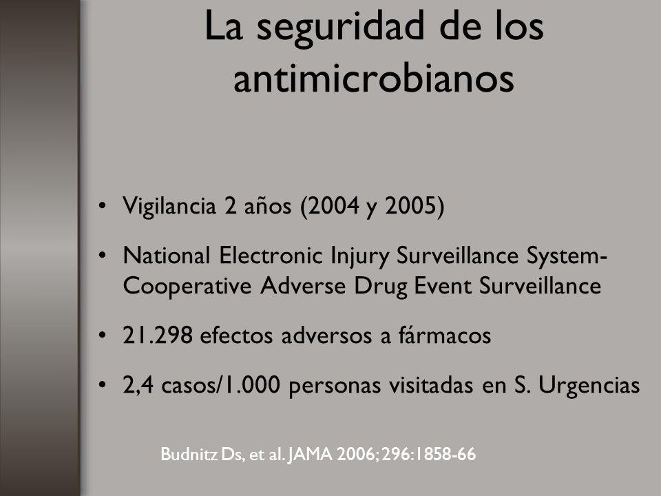 La seguridad de los antimicrobianos