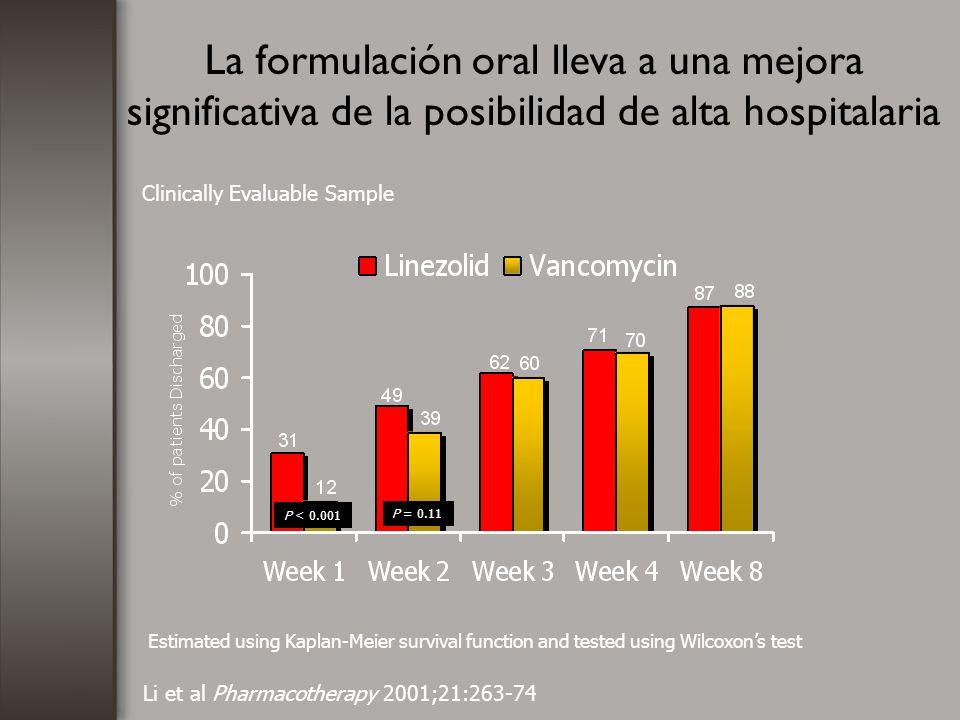 La formulación oral lleva a una mejora significativa de la posibilidad de alta hospitalaria