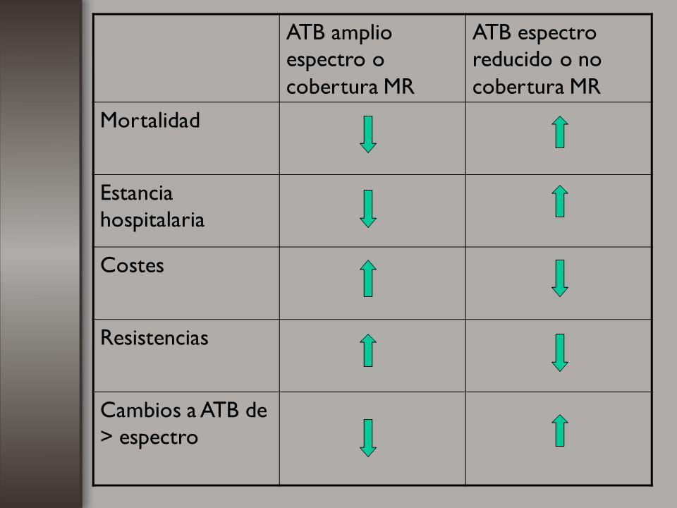 ATB amplio espectro o cobertura MR