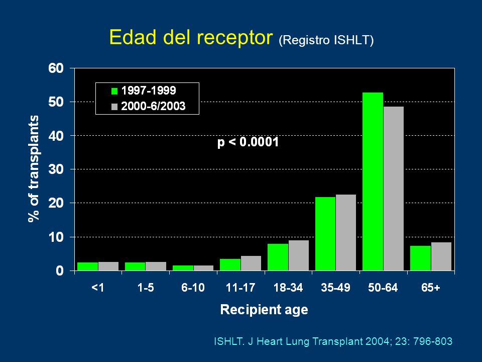 Edad del receptor (Registro ISHLT)