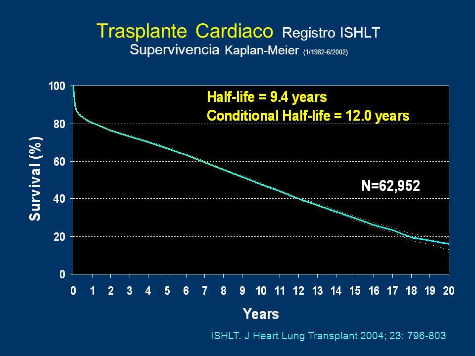 Trasplante Cardiaco Registro ISHLT Supervivencia Kaplan-Meier (1/1982-6/2002)