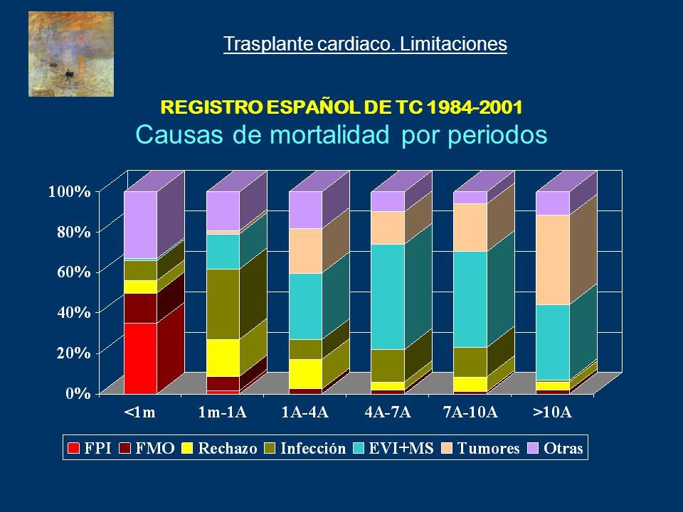 REGISTRO ESPAÑOL DE TC 1984-2001 Causas de mortalidad por periodos