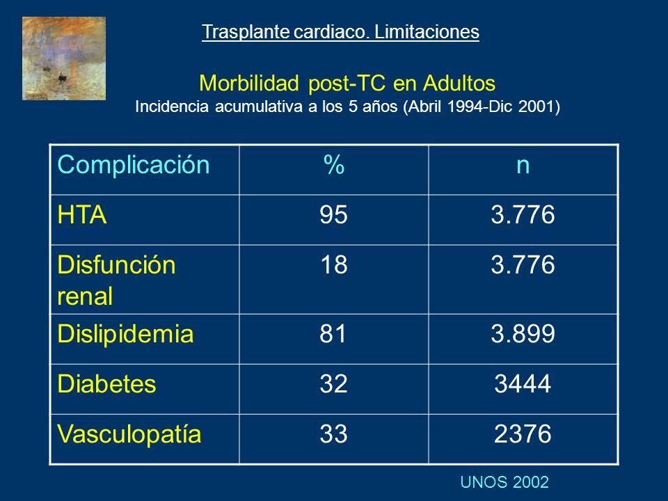 Complicación % n HTA 95 3.776 Disfunción renal 18 Dislipidemia 81