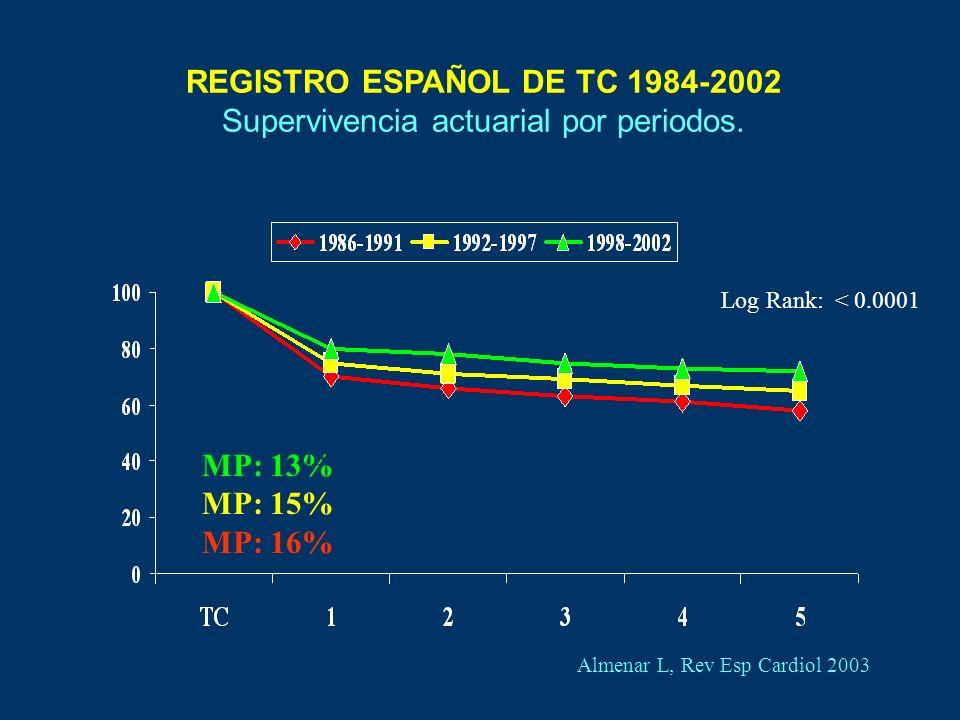 REGISTRO ESPAÑOL DE TC 1984-2002 Supervivencia actuarial por periodos.