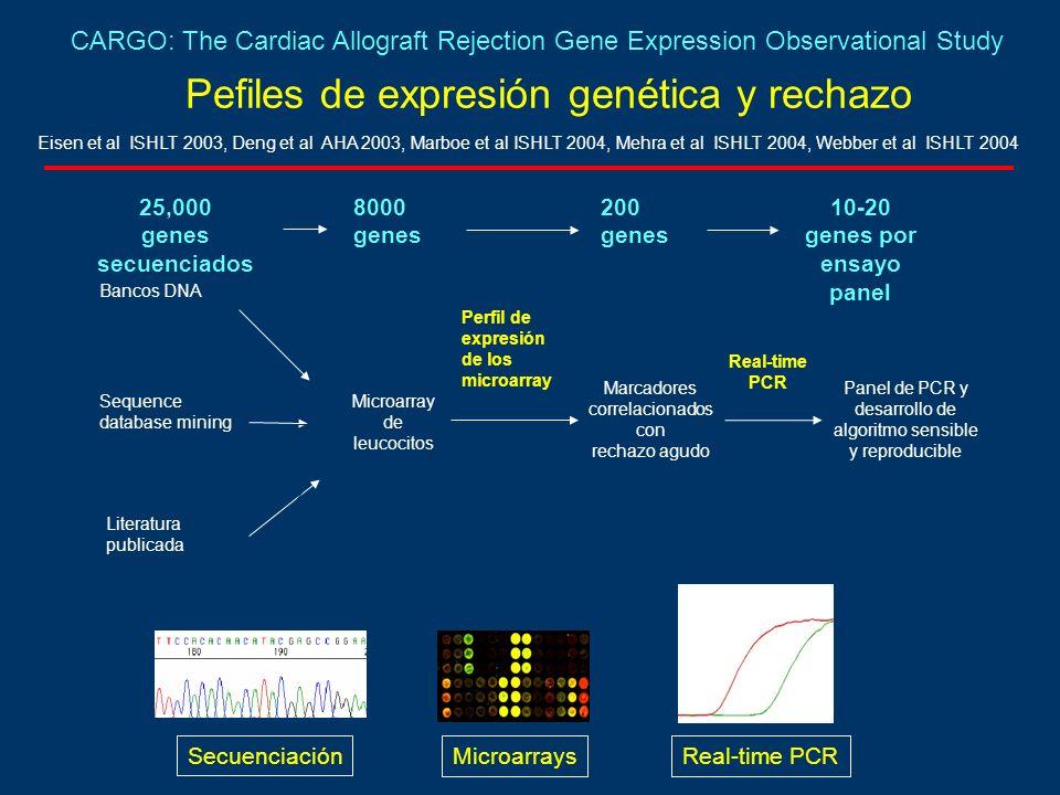 Pefiles de expresión genética y rechazo