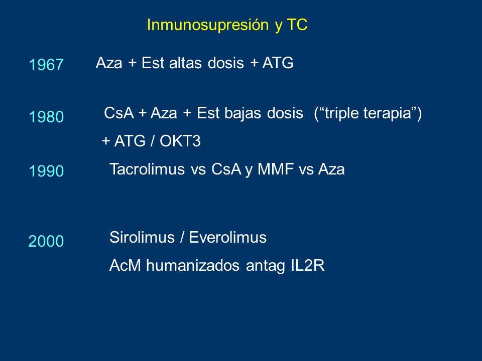 Inmunosupresión y TC 1967. Aza + Est altas dosis + ATG. CsA + Aza + Est bajas dosis ( triple terapia )