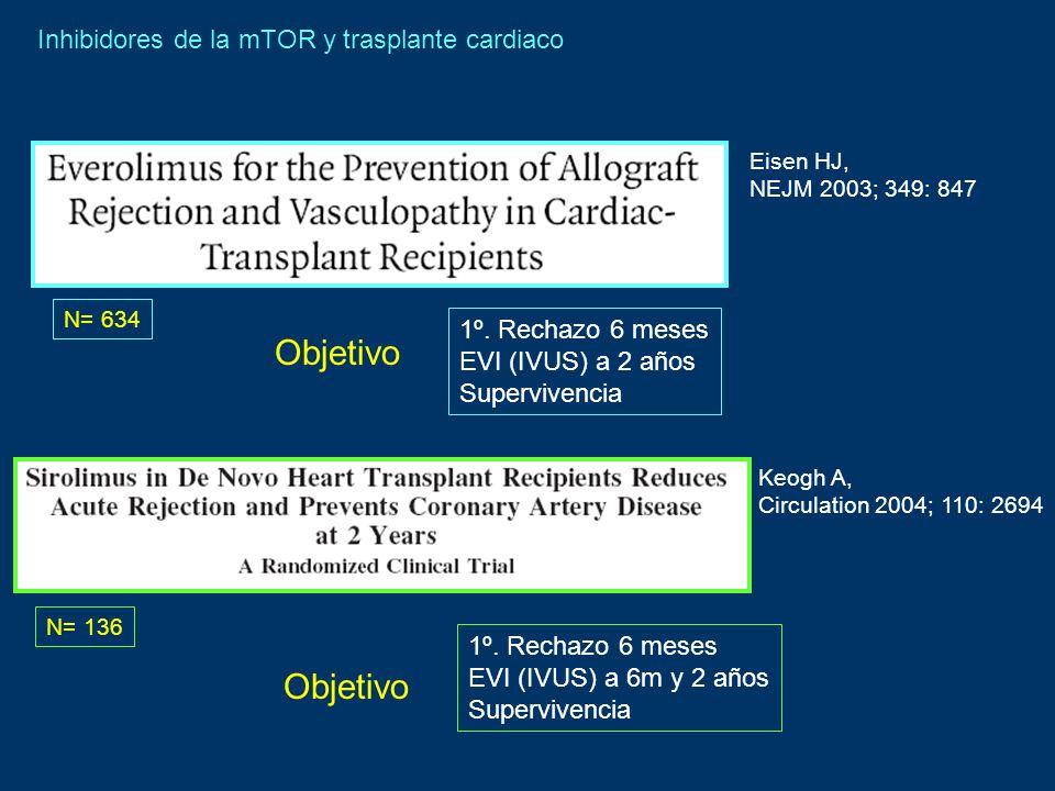 Objetivo Objetivo Inhibidores de la mTOR y trasplante cardiaco