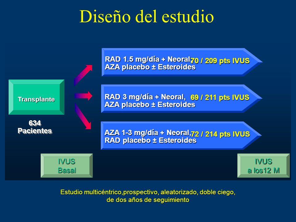 Diseño del estudio RAD 1.5 mg/día + Neoral, AZA placebo ± Esteroides. 70 / 209 pts IVUS. Transplante.