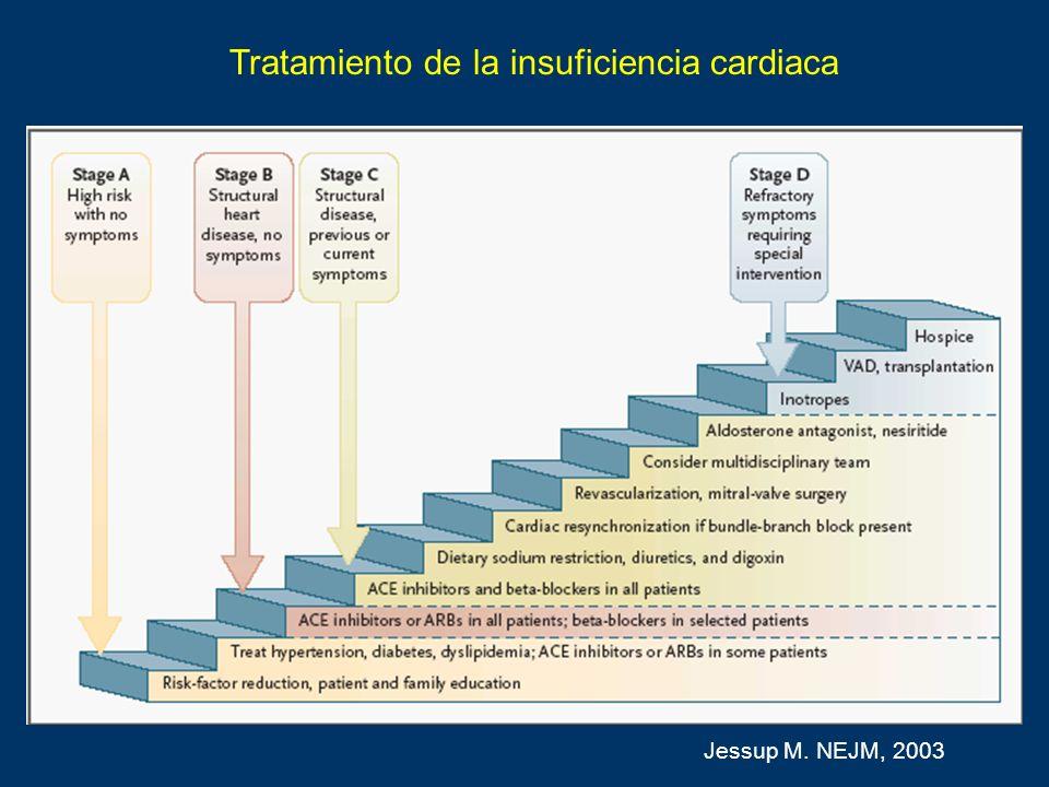 Tratamiento de la insuficiencia cardiaca