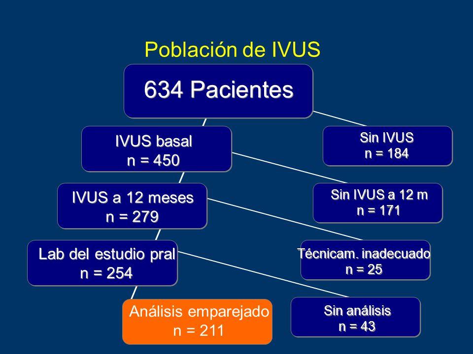 634 Pacientes Población de IVUS IVUS basal n = 450 IVUS a 12 meses