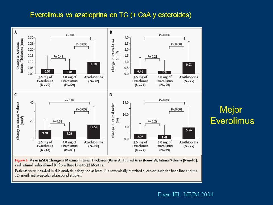 Mejor Everolimus Everolimus vs azatioprina en TC (+ CsA y esteroides)