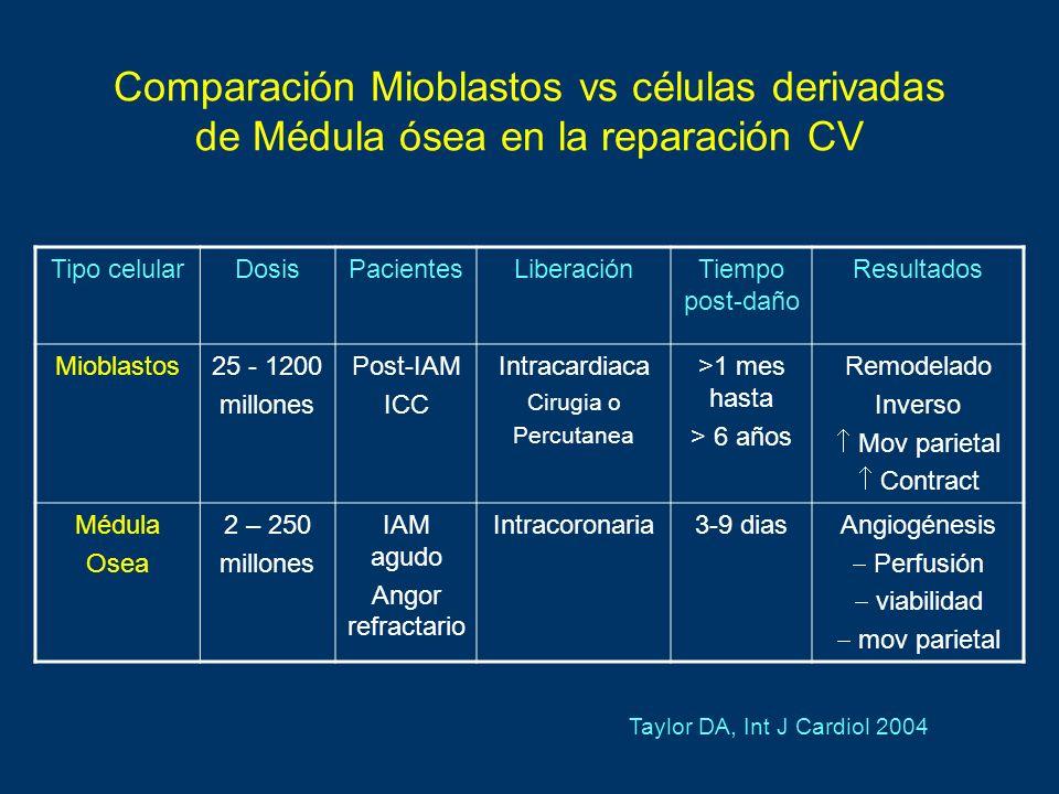 Comparación Mioblastos vs células derivadas de Médula ósea en la reparación CV