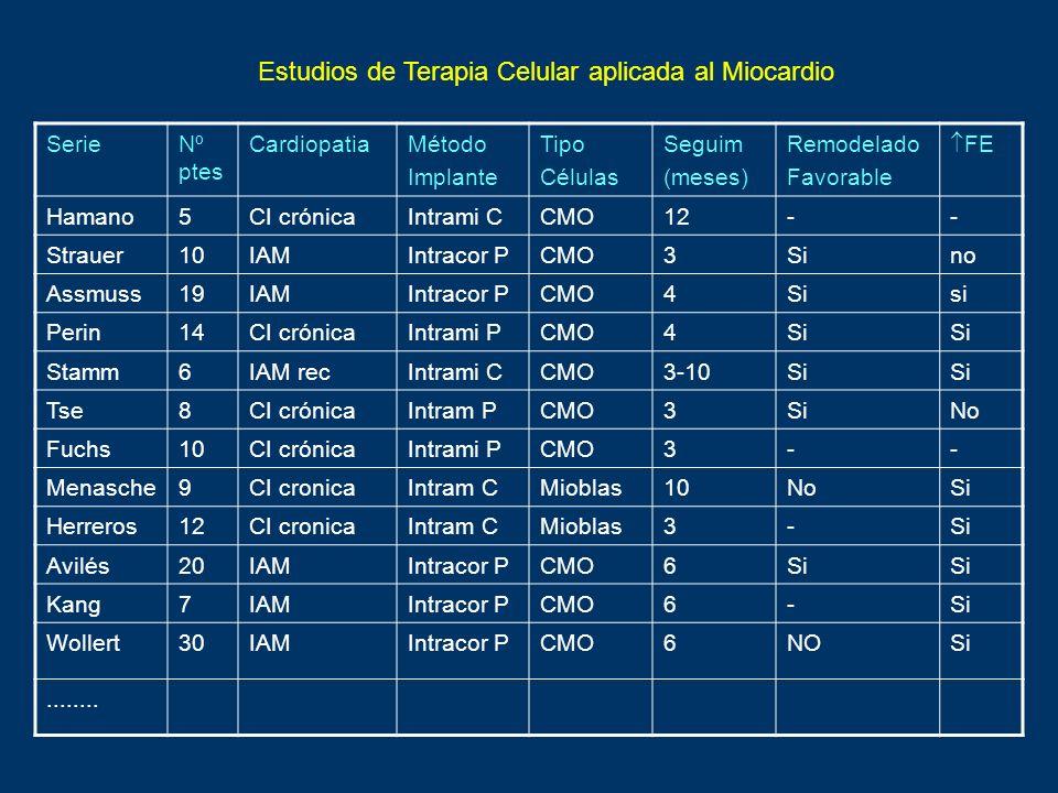 Estudios de Terapia Celular aplicada al Miocardio