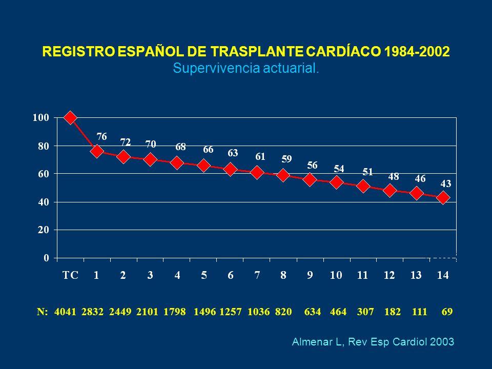 REGISTRO ESPAÑOL DE TRASPLANTE CARDÍACO 1984-2002 Supervivencia actuarial.