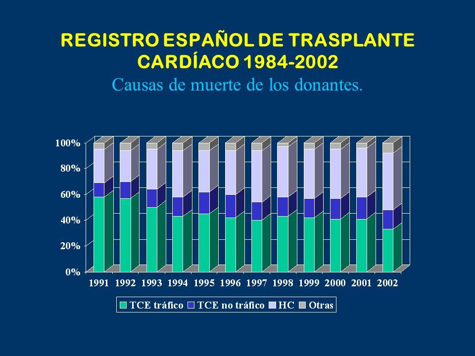 REGISTRO ESPAÑOL DE TRASPLANTE CARDÍACO 1984-2002 Causas de muerte de los donantes.