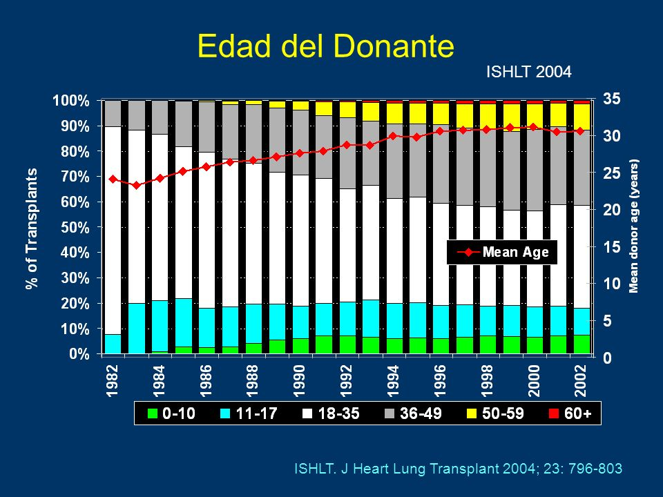 Edad del Donante ISHLT 2004 ISHLT. J Heart Lung Transplant 2004; 23: 796-803