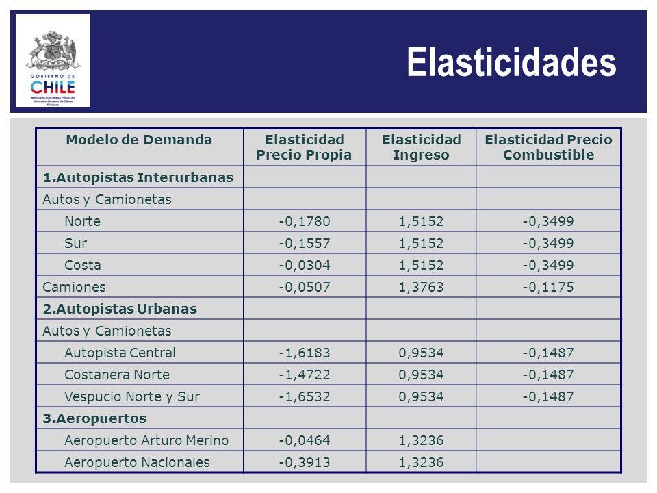 Elasticidad Precio Propia Elasticidad Precio Combustible