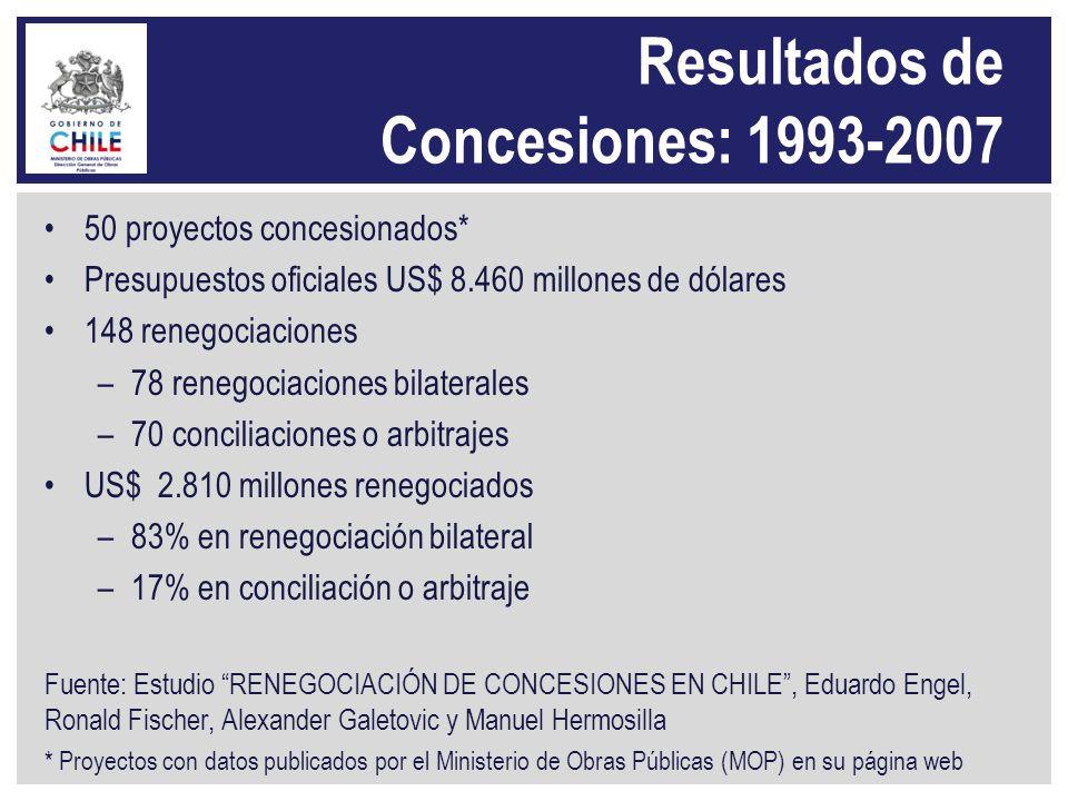 Resultados de Concesiones: 1993-2007