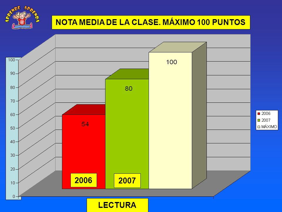 NOTA MEDIA DE LA CLASE. MÁXIMO 100 PUNTOS