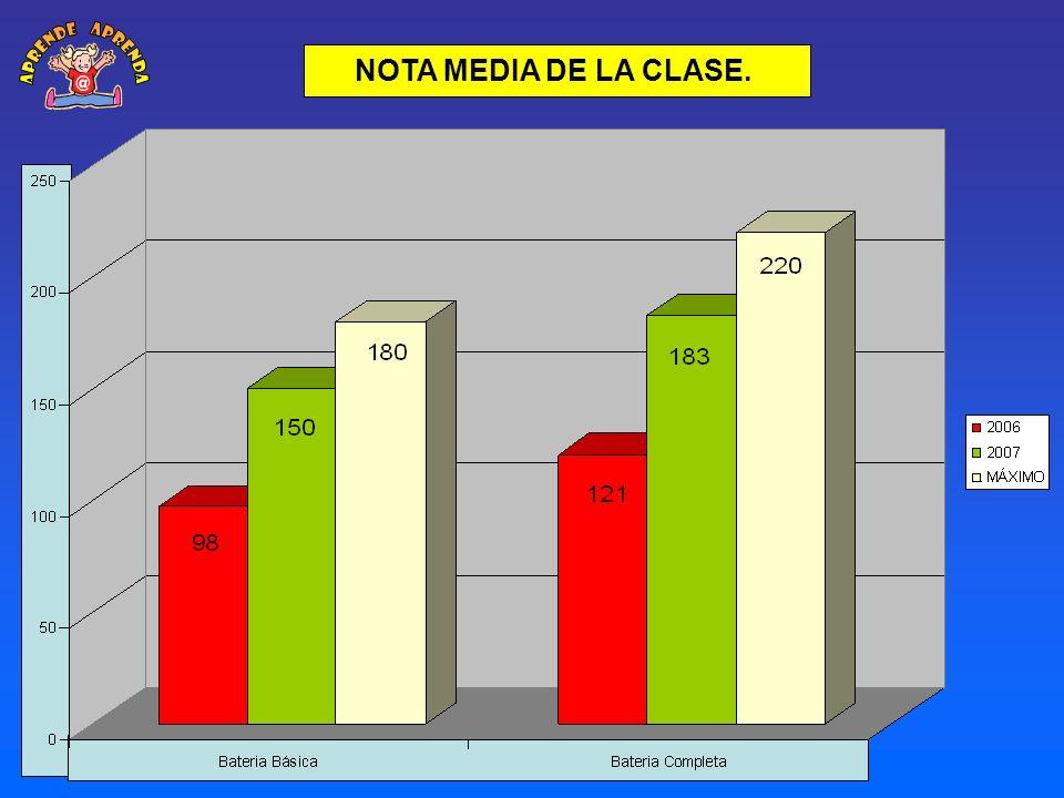aprende aprenda @ NOTA MEDIA DE LA CLASE.
