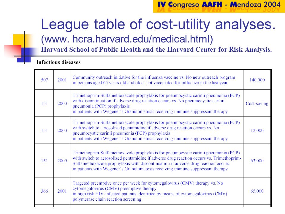 League table of cost-utility analyses. (www.