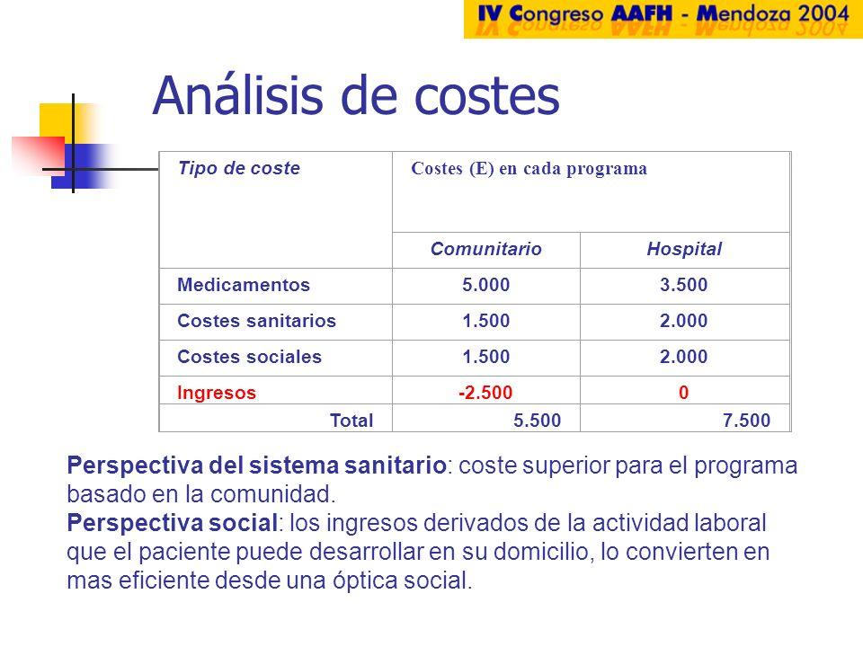 Análisis de costes. Tipo de coste. Costes (E) en cada programa. Comunitario. Hospital. Medicamentos.